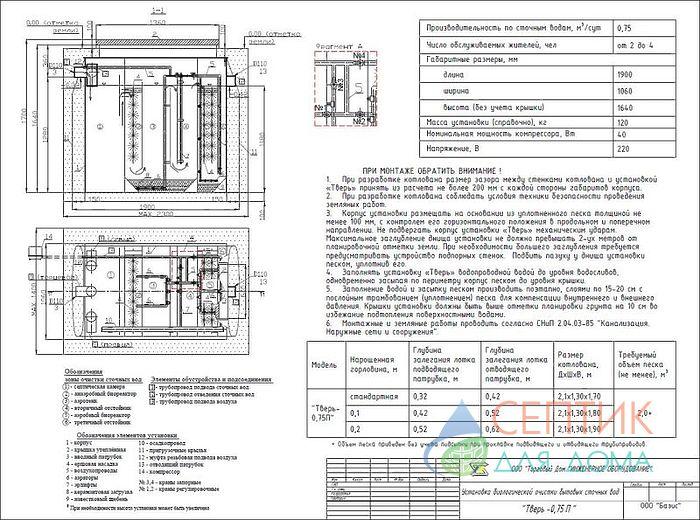 Септик Тверь-0,75 П